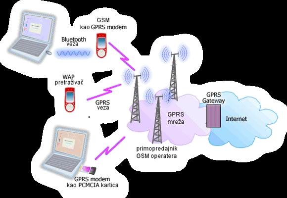 transmision gsm:
